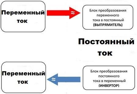 chem otlichaetsya peremennyj tok ot postoyannogo6