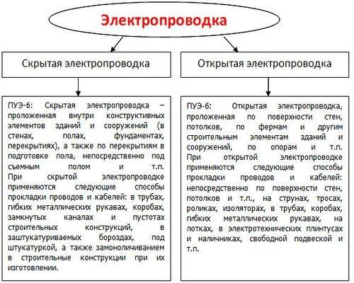 pravila montazha elektroprovodki3