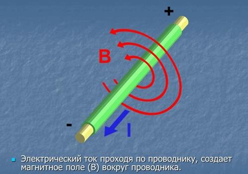 магнитное поле вокруг проводников тока
