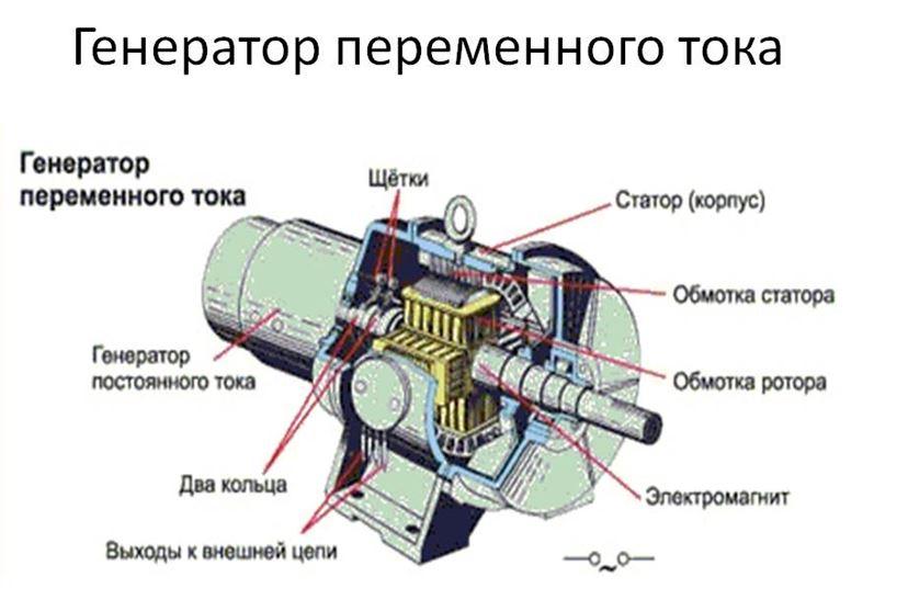 генератор переменного тока устройство