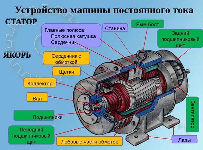 генератор постоянного тока устройство