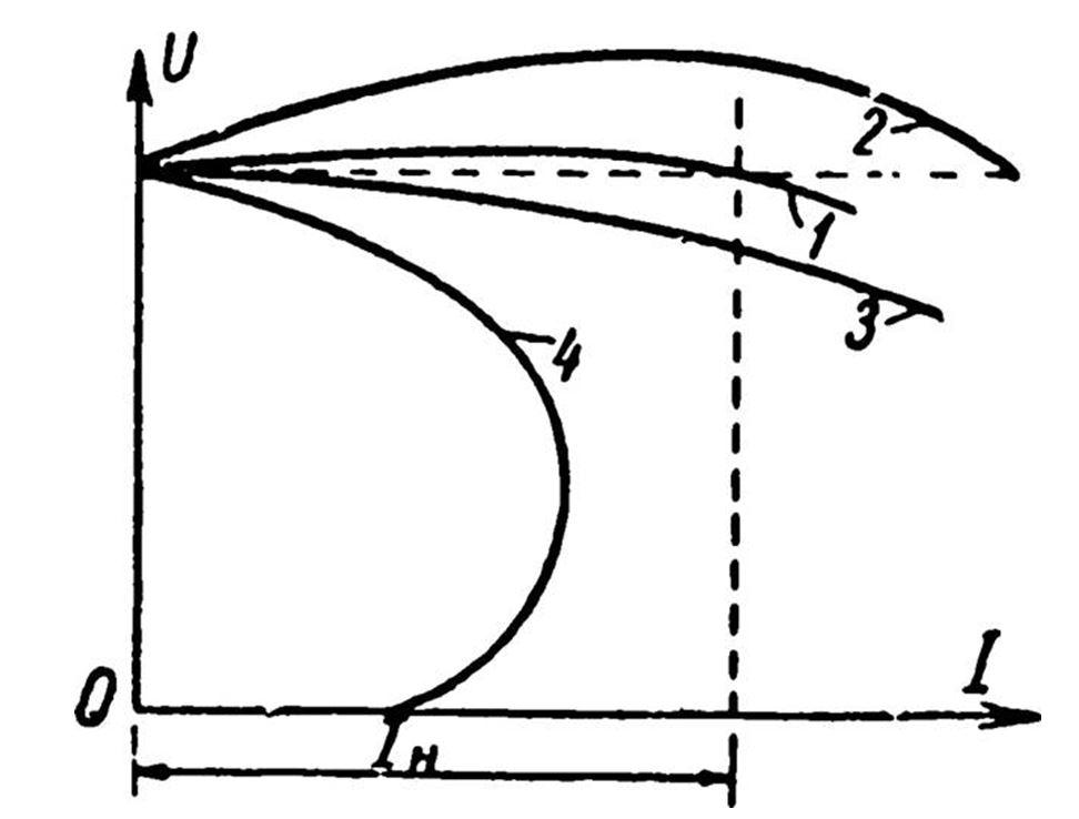 график внешних характеристик генератора постоянного тока со смешанным