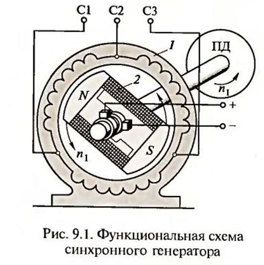 синхронный генератор