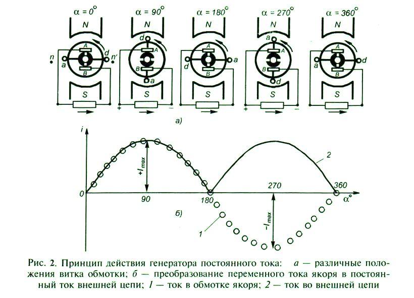 принцип действия постоянного тока